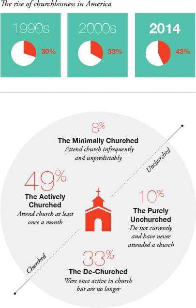 2015 findings of 2014 Barna Group study. About 156 million U.S. adults and children are churchless in 2015.