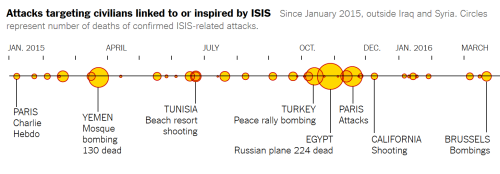 Attacks by ISIS 2015-2016 March